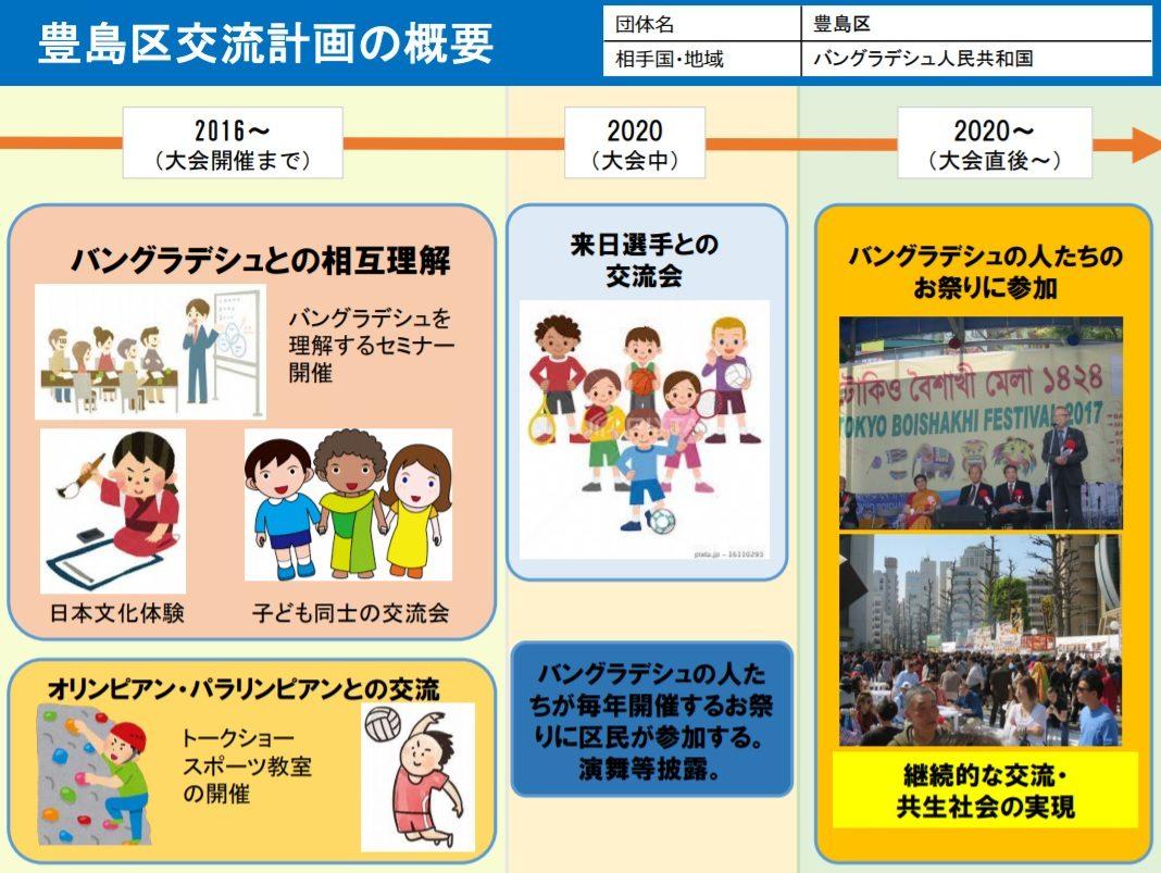 東京五輪のバングラデシュ、ホストタウンが東京都豊島区なのはなぜ?