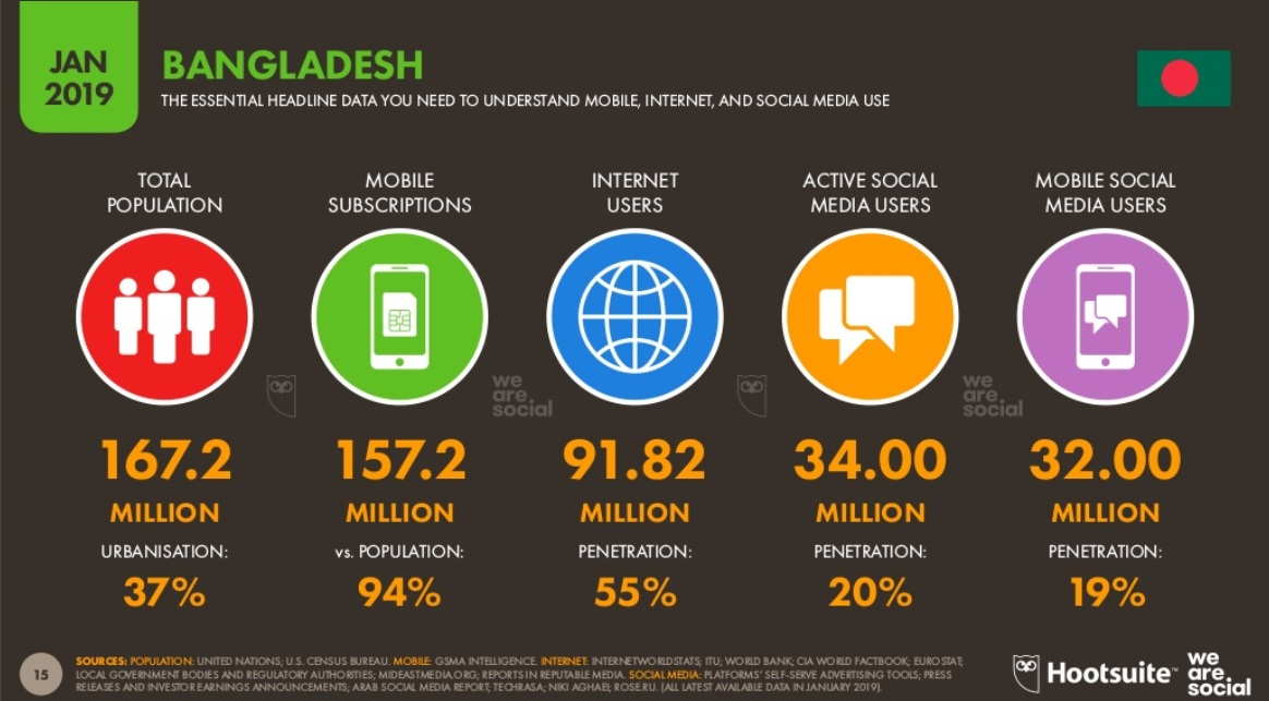バングラデシュのSNS事情−1番人気はFacebook!!−