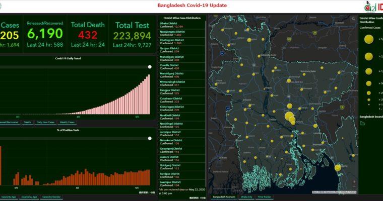 バングラの新型コロナウイルス感染者3万人超す、22日の死者は過去最多の24人