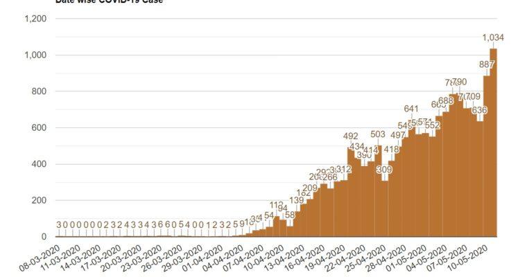 バングラで新型コロナの感染者が1万5691人に!11日の新規感染者は1000人を超える