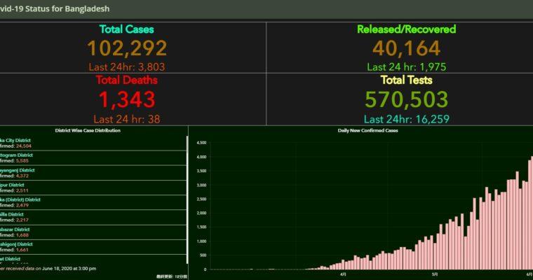 バングラデシュ、初の感染確認から108日間で新型コロナ感染者10万人超える