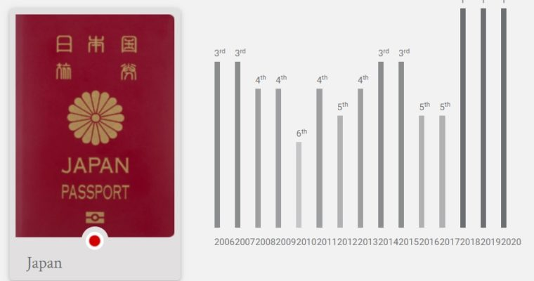 2020年、世界最強のパスポートに日本が選ばれる‼バングラデシュは101位